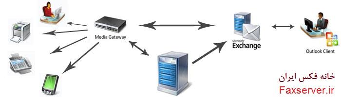 fax server | فکس سرور | خانه فکس | مرکز fax af;i | t;s sv,v jpj af;i | خرید فکس سرور | ئغبشط | myfax lhdt;s | پشتیبانی آنلاین فکس | تفاوت نرم افزاری با سخت افزاری فکس