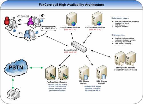 کوفکس | cofax | fax server, فکس سرور, فکس های قدیم, فکس جدید, دستگاه های فکس جدید